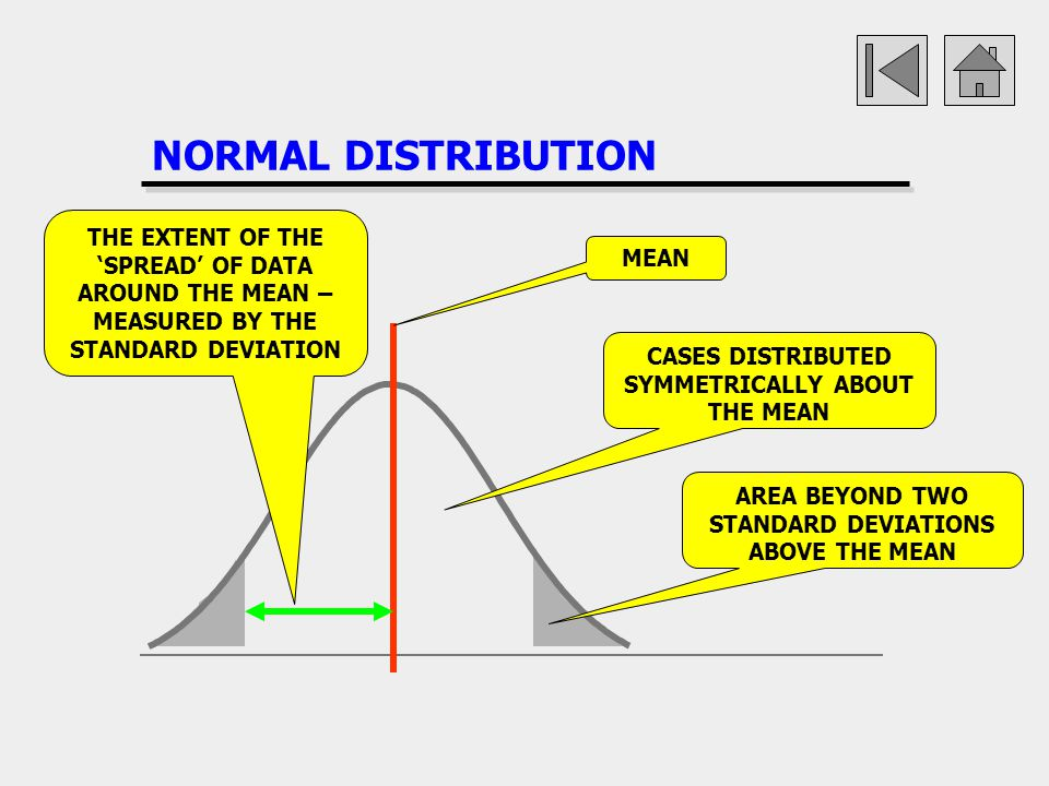 NORMAL DISTRIBUTION THE EXTENT OF THE 'SPREAD' OF DATA AROUND THE MEAN – MEASURED BY THE STANDARD DEVIATION.
