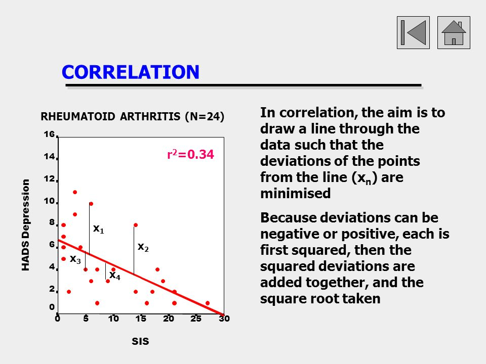CORRELATION In correlation, the aim is to draw a line through the data such that the deviations of the points from the line (xn) are minimised.