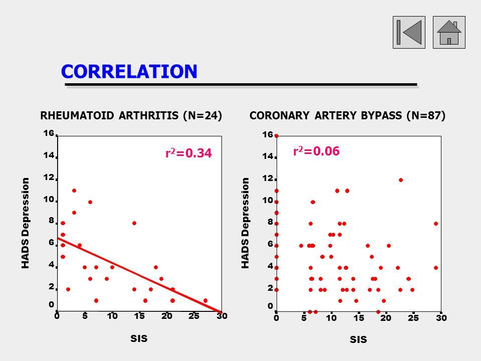 CORRELATION r2=0.06 r2=0.34 RHEUMATOID ARTHRITIS (N=24)