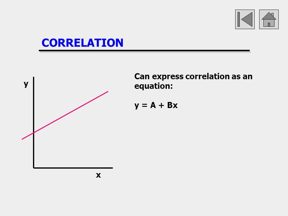 CORRELATION Can express correlation as an equation: y = A + Bx y x