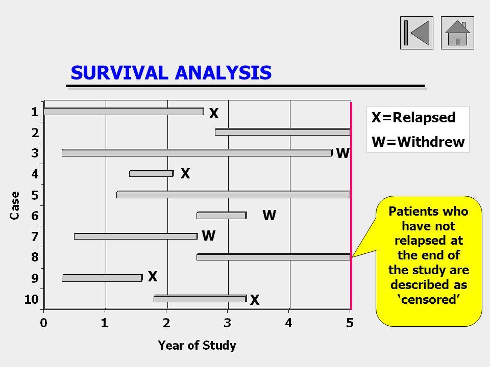 SURVIVAL ANALYSIS X X=Relapsed W=Withdrew W X W W X X