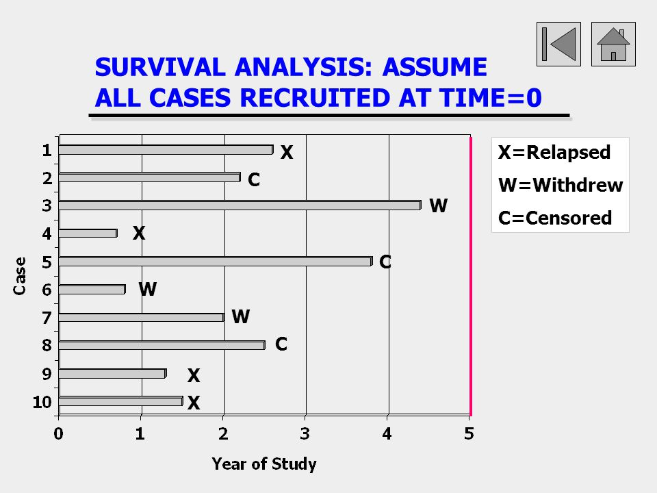 SURVIVAL ANALYSIS: ASSUME ALL CASES RECRUITED AT TIME=0