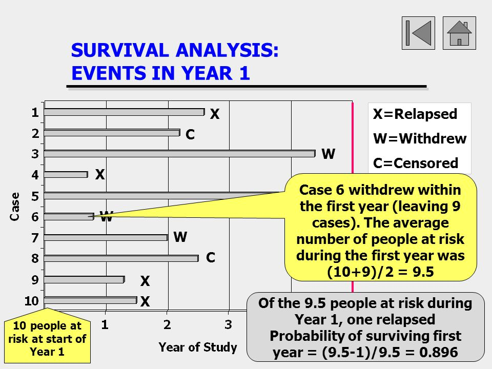 SURVIVAL ANALYSIS: EVENTS IN YEAR 1