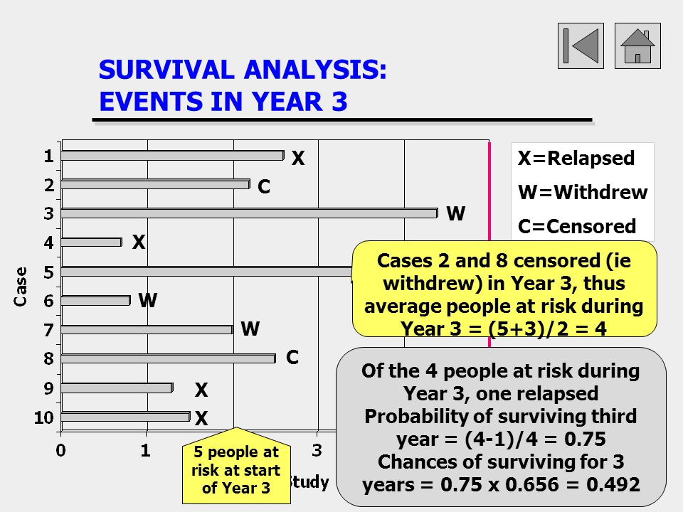 SURVIVAL ANALYSIS: EVENTS IN YEAR 3