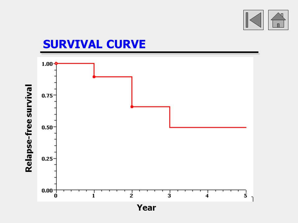 SURVIVAL CURVE Relapse-free survival Year