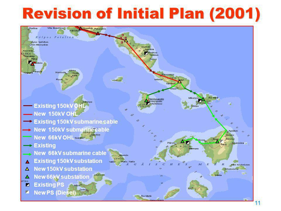Revision of Initial Plan (2001)