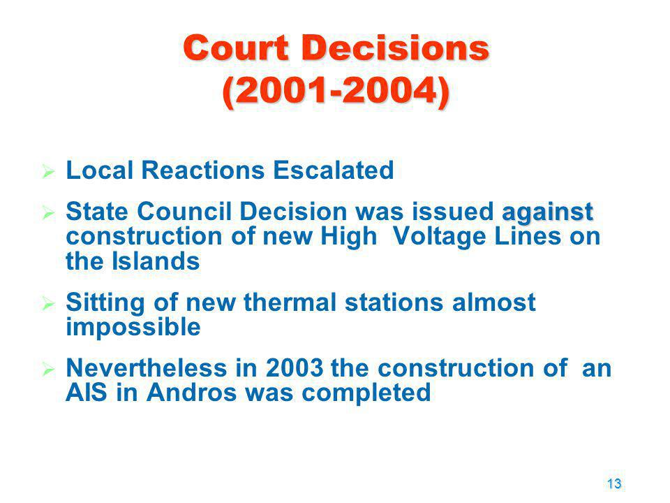 Court Decisions (2001-2004) Local Reactions Escalated