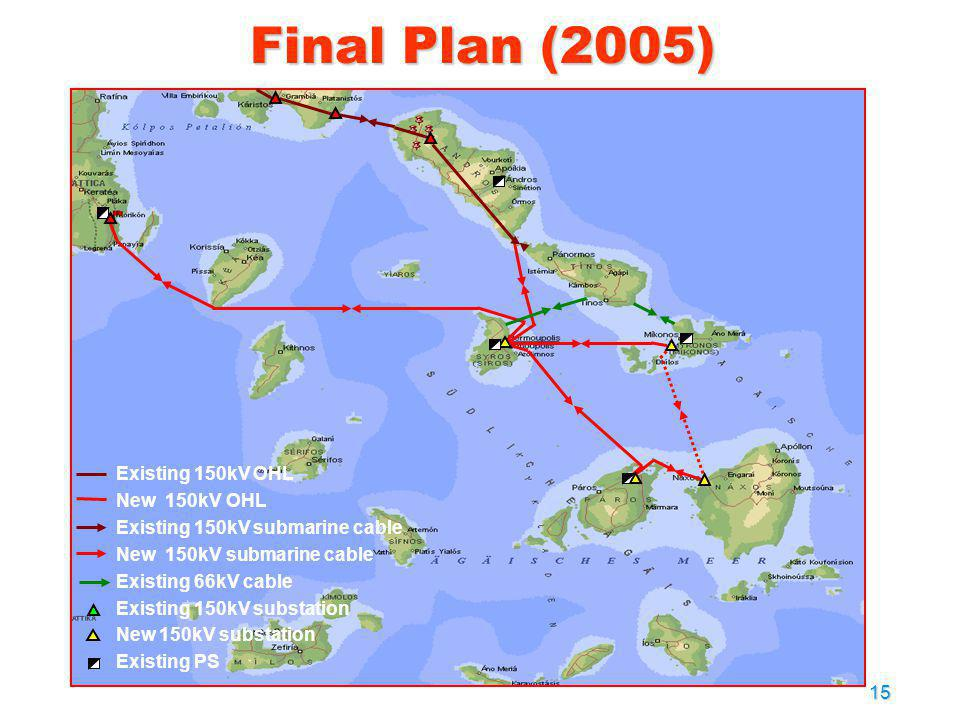 Final Plan (2005) Existing 150kV OHL New 150kV OHL