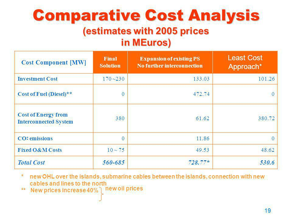 Comparative Cost Analysis (estimates with 2005 prices in MEuros)
