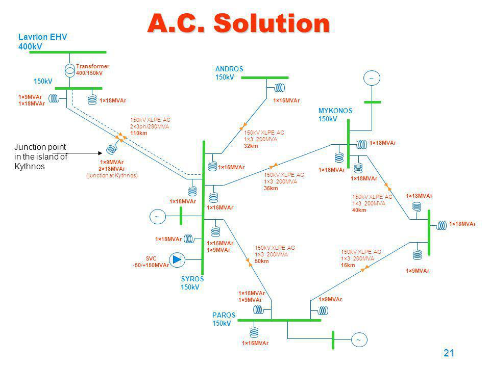 A.C. Solution Lavrion EHV 400kV ~