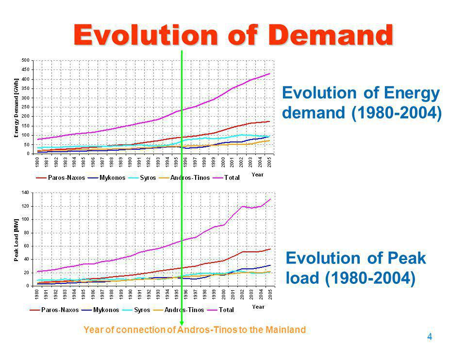 Evolution of Demand Evolution of Energy demand (1980-2004)