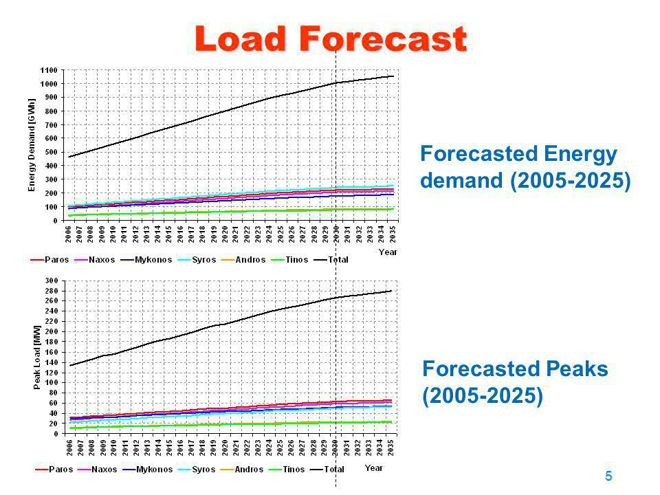 Load Forecast Forecasted Energy demand (2005-2025)