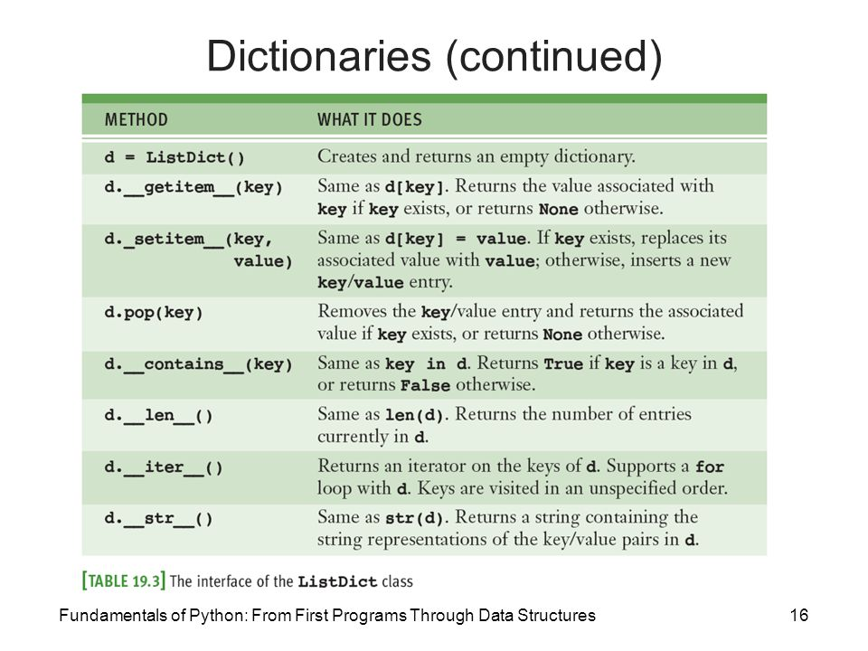 Dictionaries (continued)