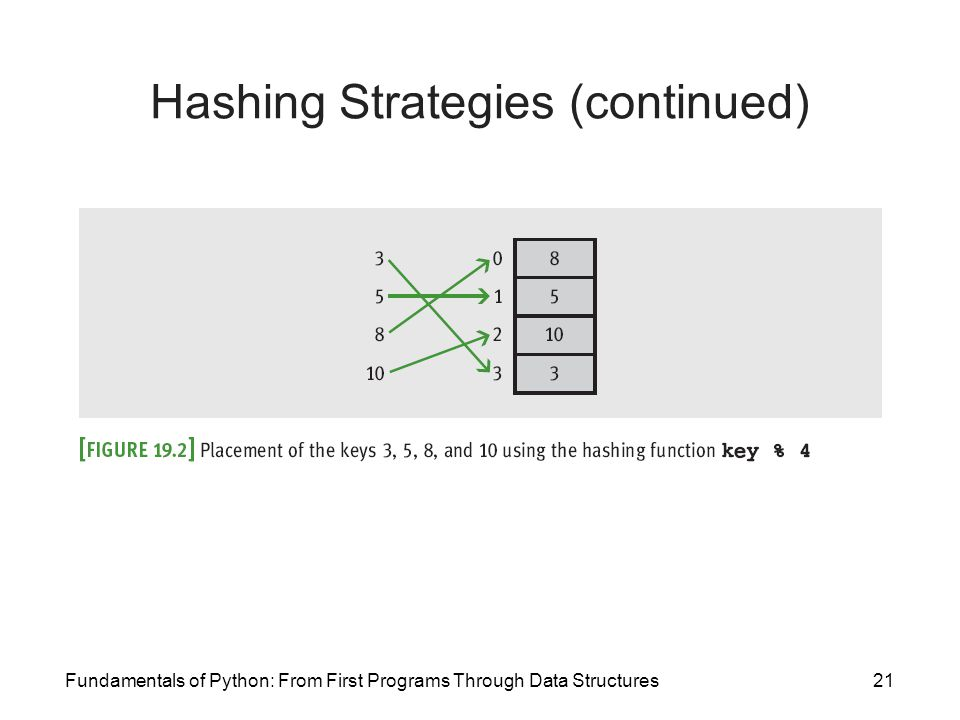 Hashing Strategies (continued)