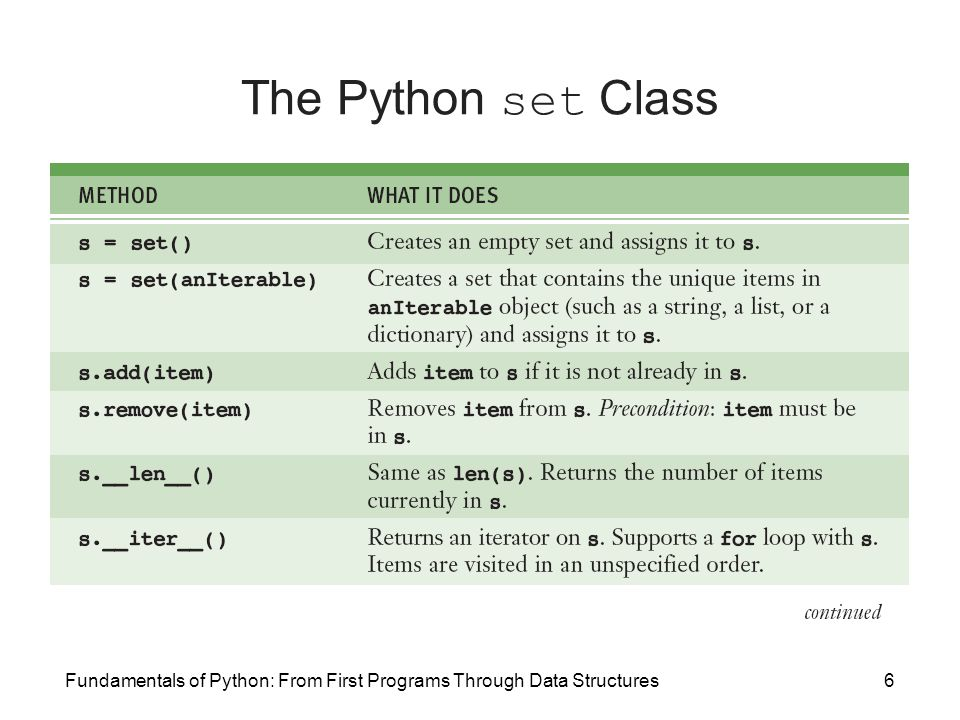 The Python set Class Fundamentals of Python: From First Programs Through Data Structures