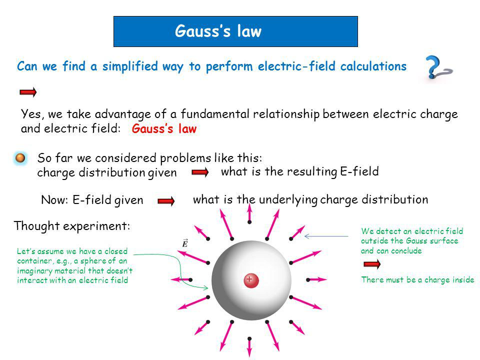 Gauss's law Can we find a simplified way to perform electric-field calculations.