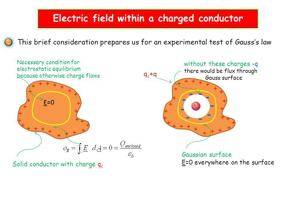 - - - - - - - - - Electric field within a charged conductor