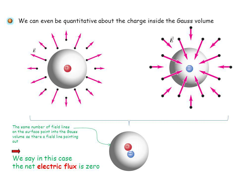 the net electric flux is zero