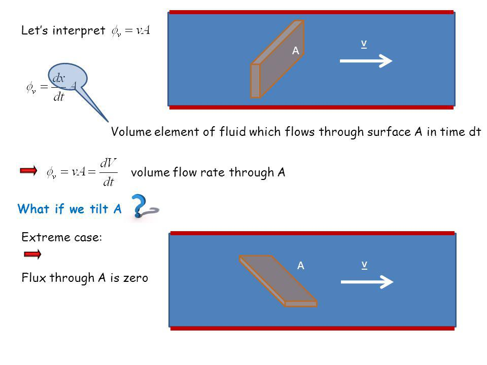 Let's interpret v. A. Volume element of fluid which flows through surface A in time dt. volume flow rate through A.