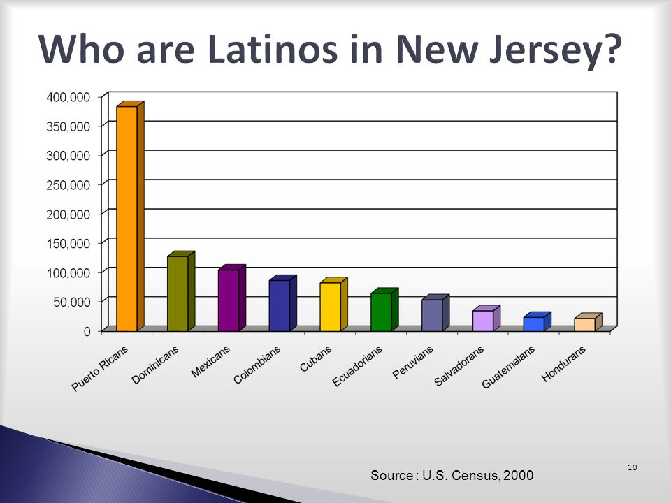 Who are Latinos in New Jersey