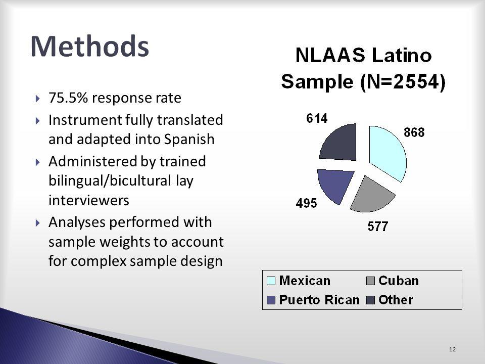 Methods 75.5% response rate