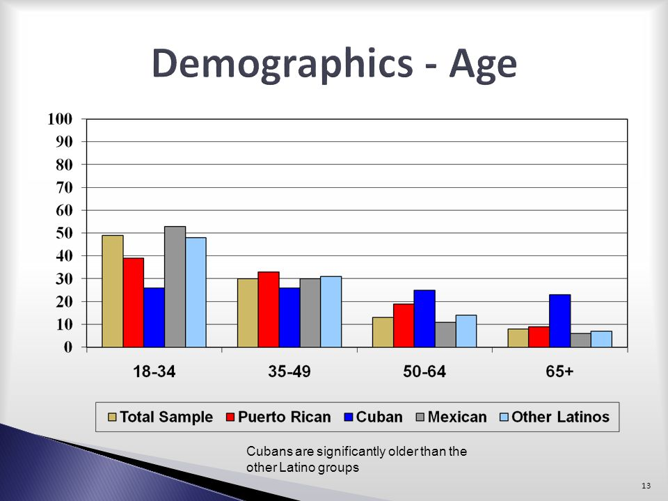 Demographics - Age Cubans are significantly older than the