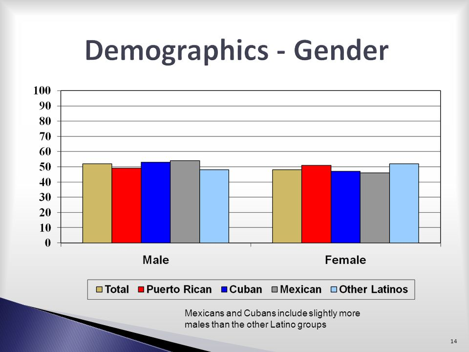 Demographics - Gender Mexicans and Cubans include slightly more