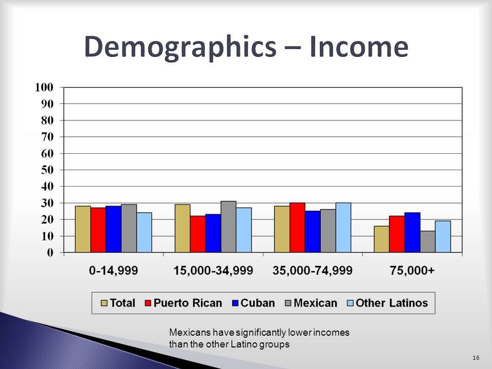 Demographics – Income Mexicans have significantly lower incomes