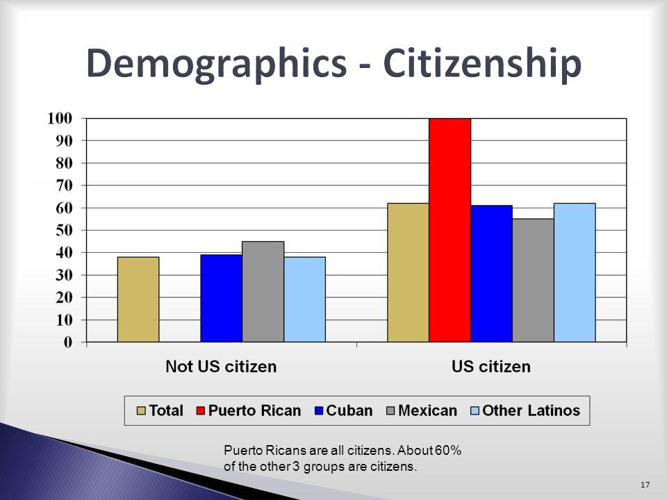 Demographics - Citizenship