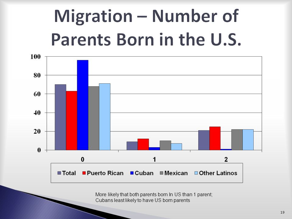 Migration – Number of Parents Born in the U.S.