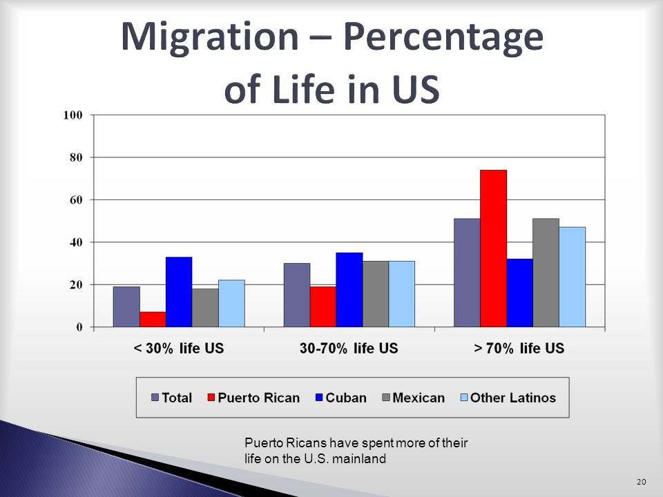 Migration – Percentage of Life in US