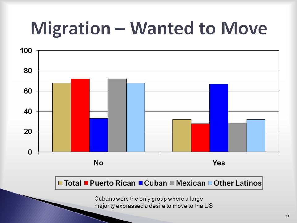 Migration – Wanted to Move