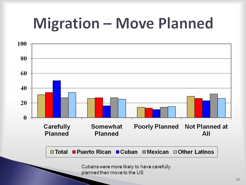 Migration – Move Planned