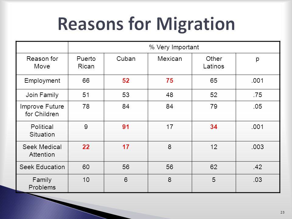 Reasons for Migration % Very Important Reason for Move Puerto Rican