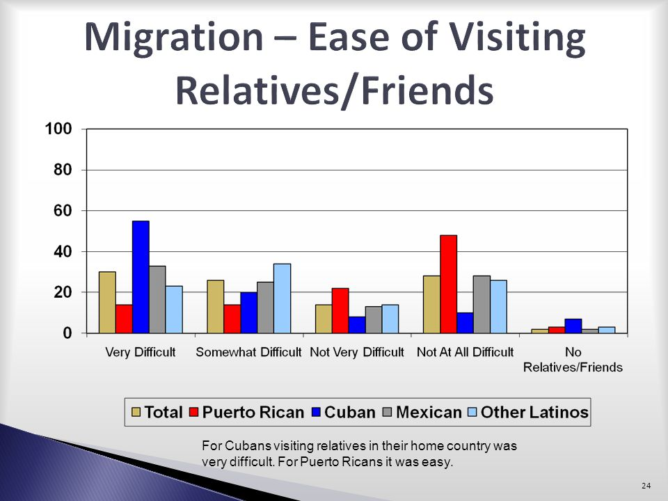 Migration – Ease of Visiting Relatives/Friends