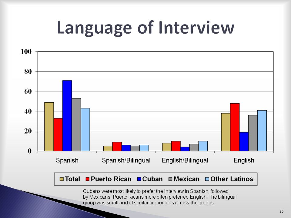 Language of Interview Cubans were most likely to prefer the interview in Spanish, followed.