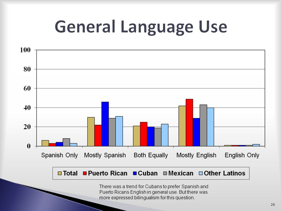 General Language Use There was a trend for Cubans to prefer Spanish and. Puerto Ricans English in general use. But there was.