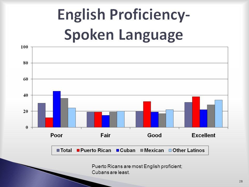 English Proficiency- Spoken Language
