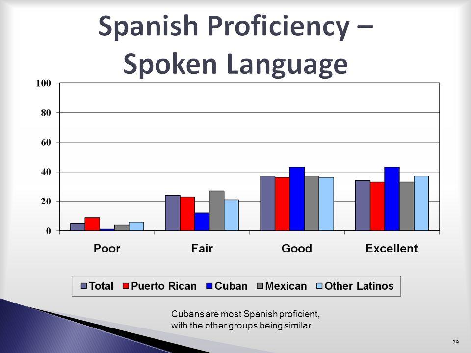 Spanish Proficiency – Spoken Language
