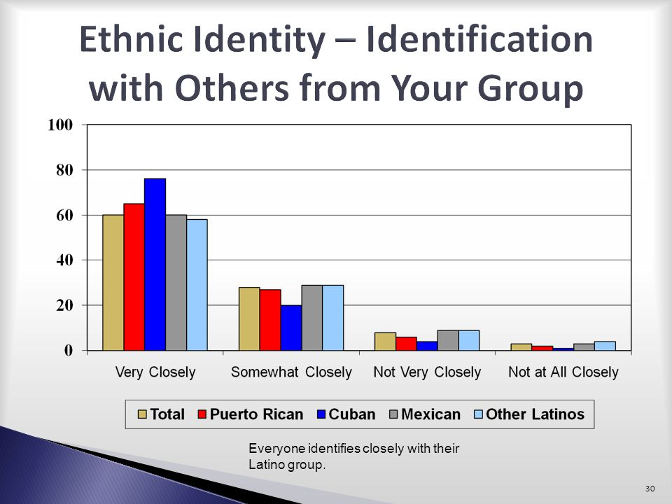 Ethnic Identity – Identification with Others from Your Group