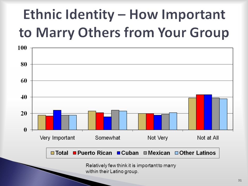 Ethnic Identity – How Important to Marry Others from Your Group