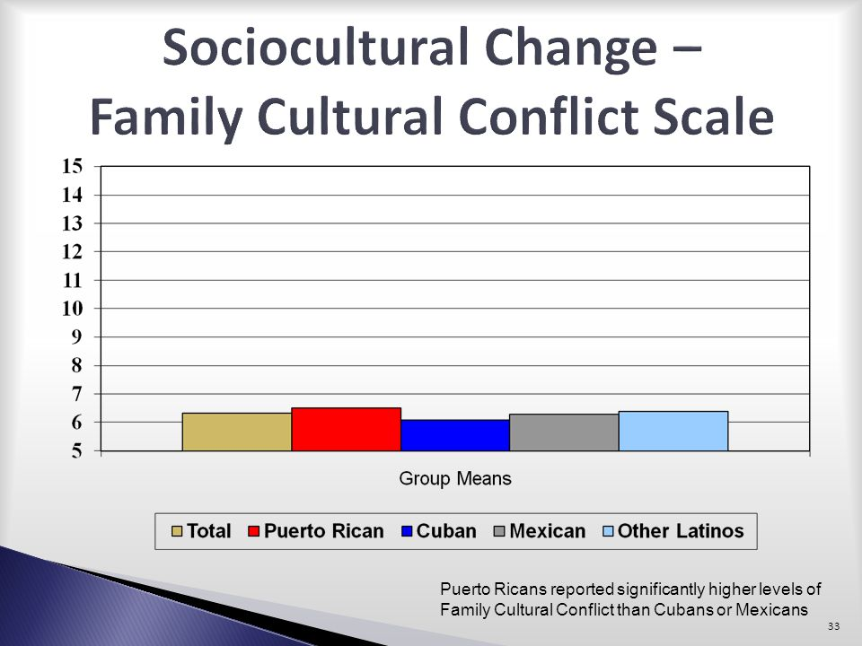 Sociocultural Change – Family Cultural Conflict Scale