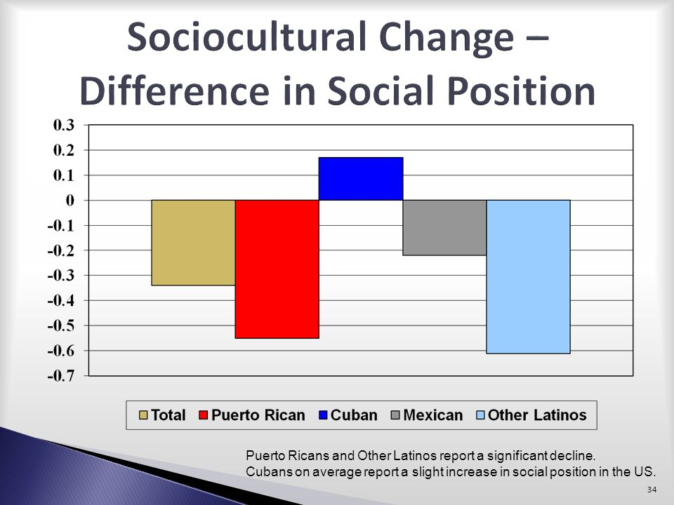 Sociocultural Change – Difference in Social Position