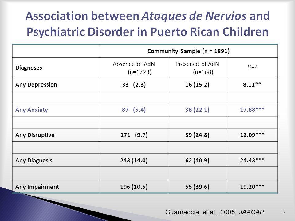 Association between Ataques de Nervios and Psychiatric Disorder in Puerto Rican Children