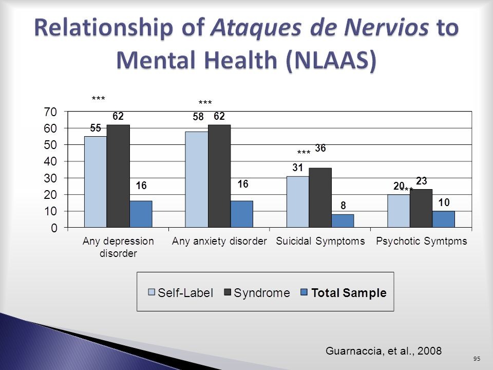 Relationship of Ataques de Nervios to Mental Health (NLAAS)