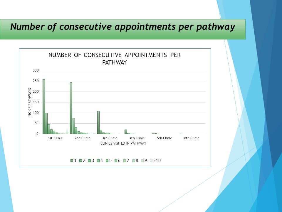 Number of consecutive appointments per pathway