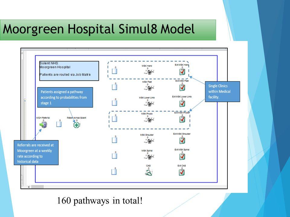 Moorgreen Hospital Simul8 Model