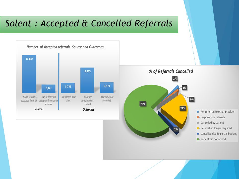 Solent : Accepted & Cancelled Referrals