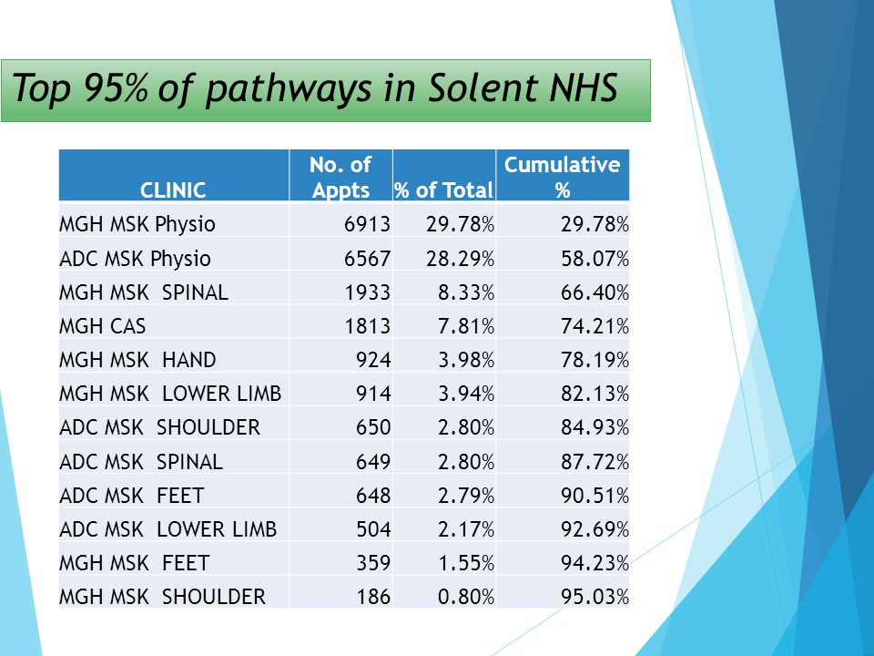 Top 95% of pathways in Solent NHS