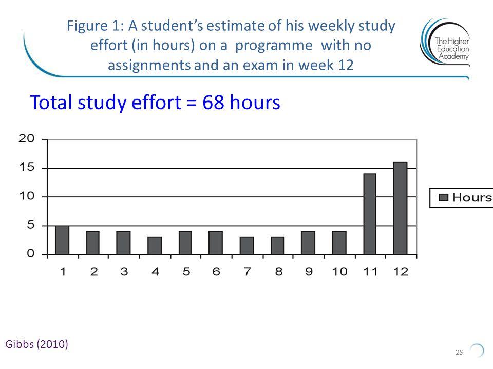 Total study effort = 68 hours